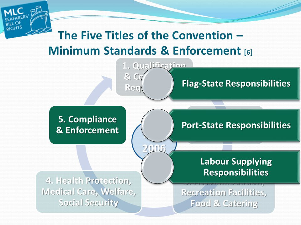 The Five Titles of the Convention – Minimum Standards & Enforcement [6]